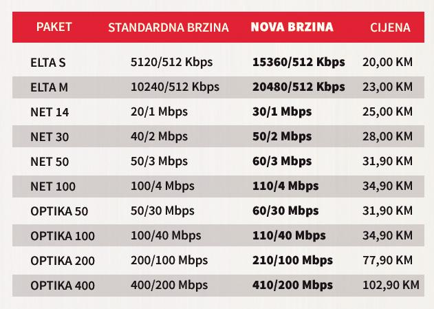 10+ internet za sve tabela