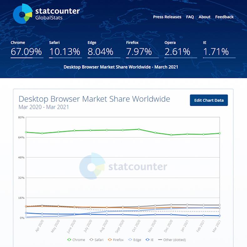 Statcounter Edge